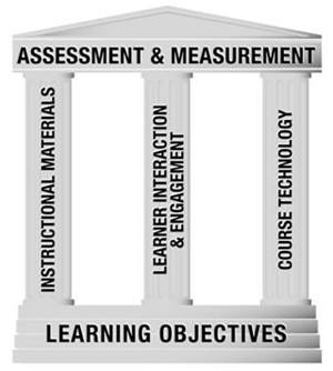 A building with pillars. The base of the building is labeled Learning Objectives and the top of the building is labeled Assessment & Measurement. The three pillars supporting the building are labeled instructional materials, learner interaction and engagement, and course technology.