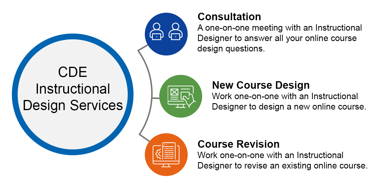 A diagram of the CDE Instructional Design Services