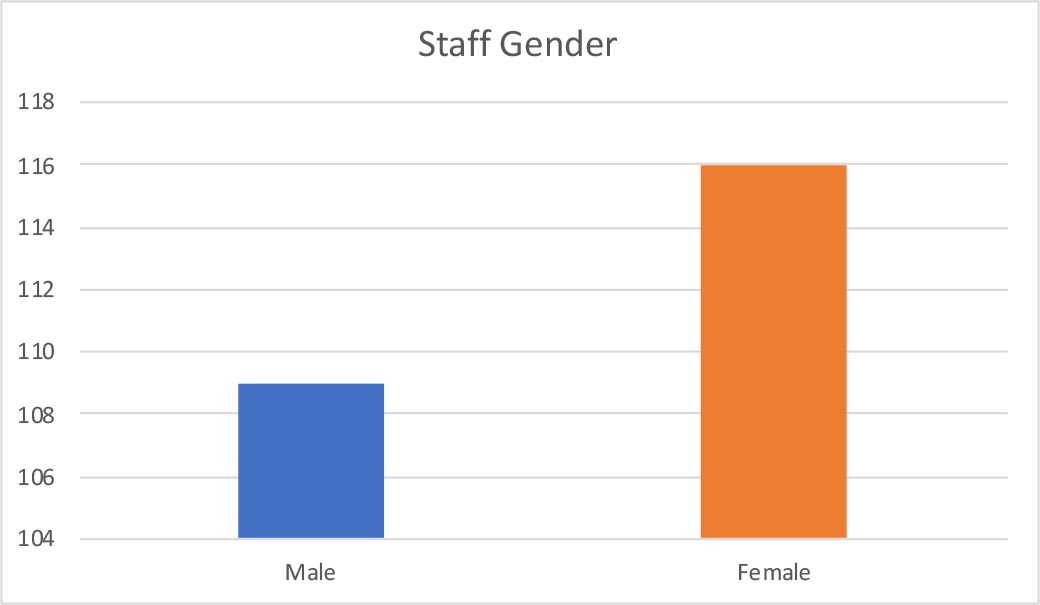 UTA College of Engineering staff gender chart showing 109 males and 116 females