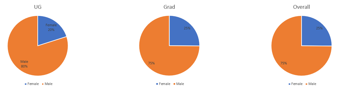 75% of UTA Engineering Students are Male, and 25% of UTA Engineering Students are Female