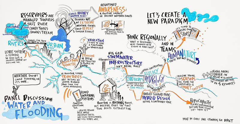 Artist Emily Jane Steinberg created a live visual representation of how the workshop topics interconnect.