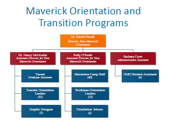 Orientation Organizational Chart