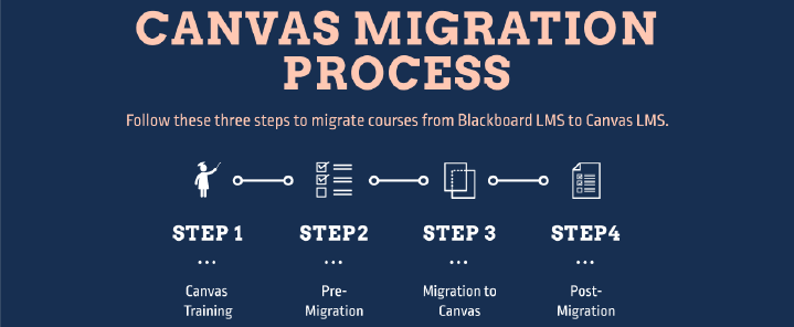 Canvas Migration Process