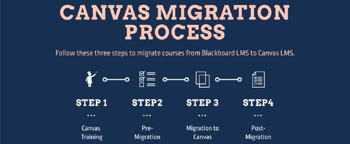 Canvas Migration Process