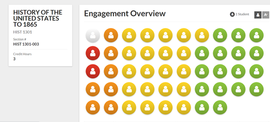 showing engagement overview about students