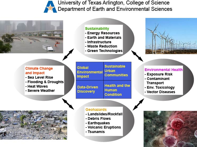 EES Research topics