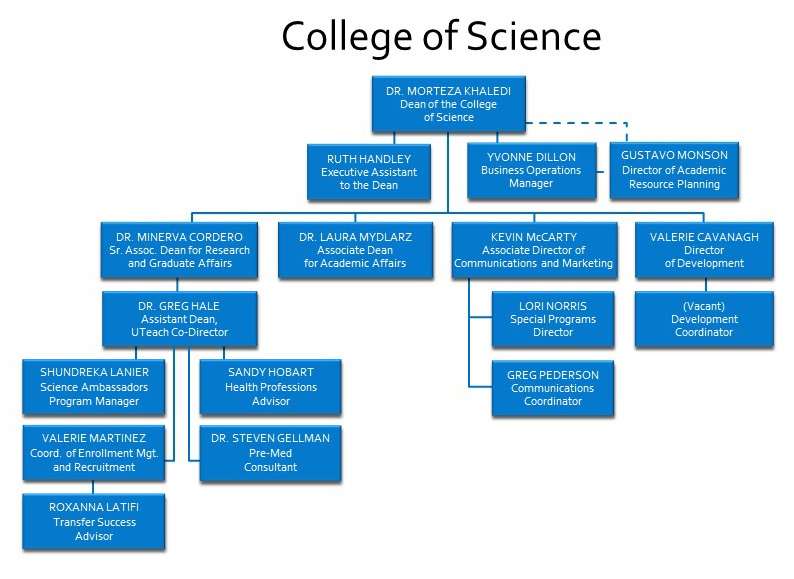 College of Science Organizational Chart